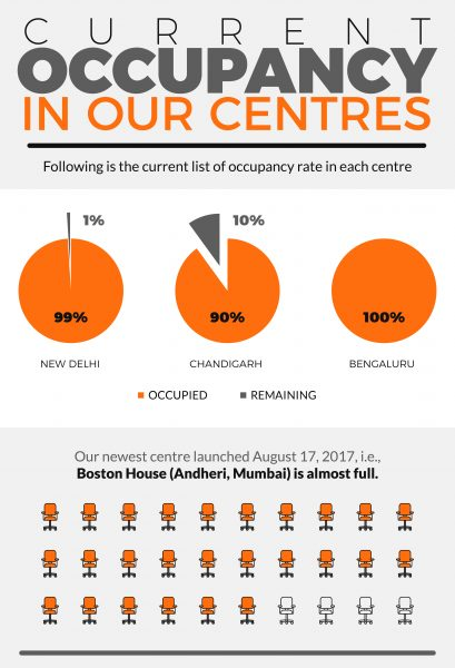 coworking-infographics-india