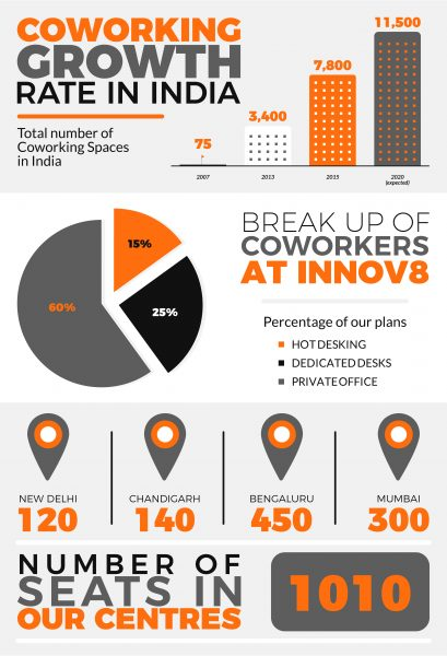 coworking-infographic