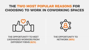 stats-about-coworking