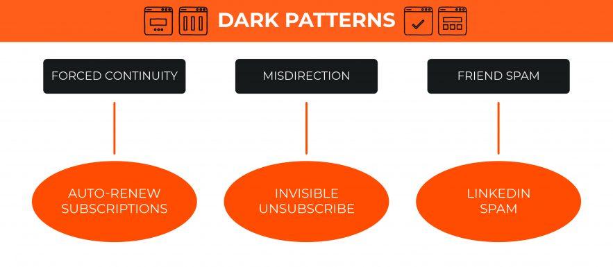 types-of-dark-patterns