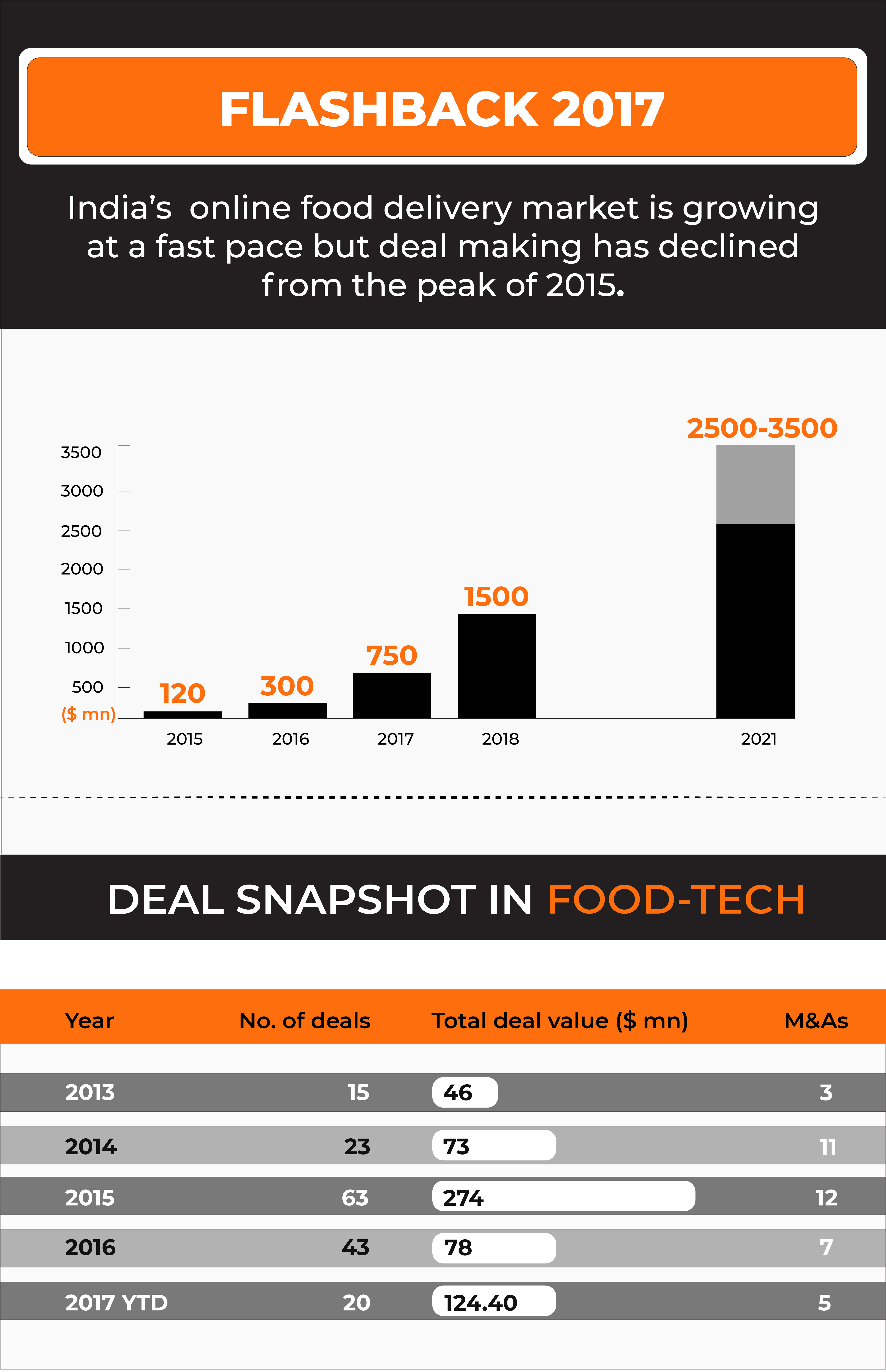 food-startups-in-india